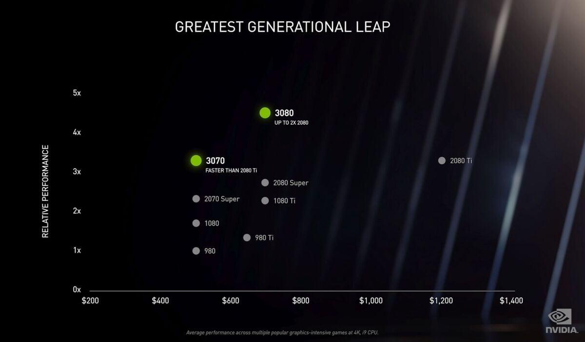 30 Series Performance Dot Graph