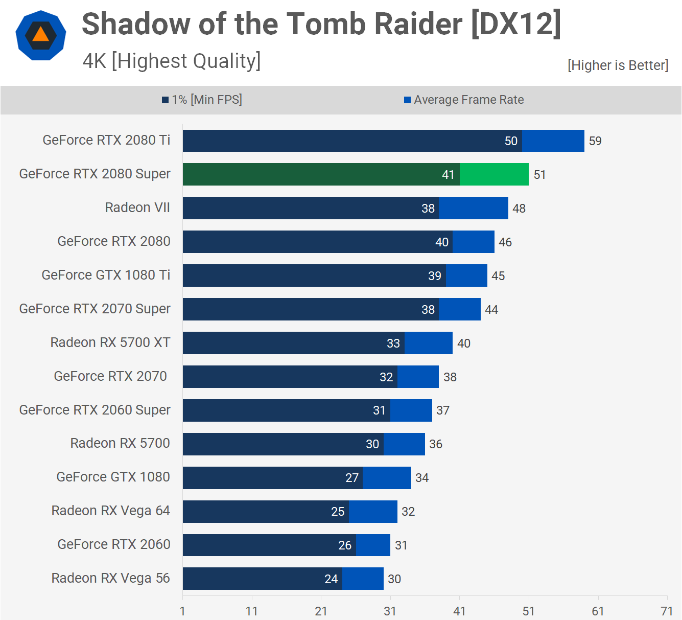 Shadow of the Tomb Raider benchmarks