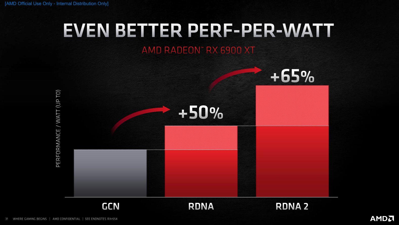 Big Navi Performance Per Watt