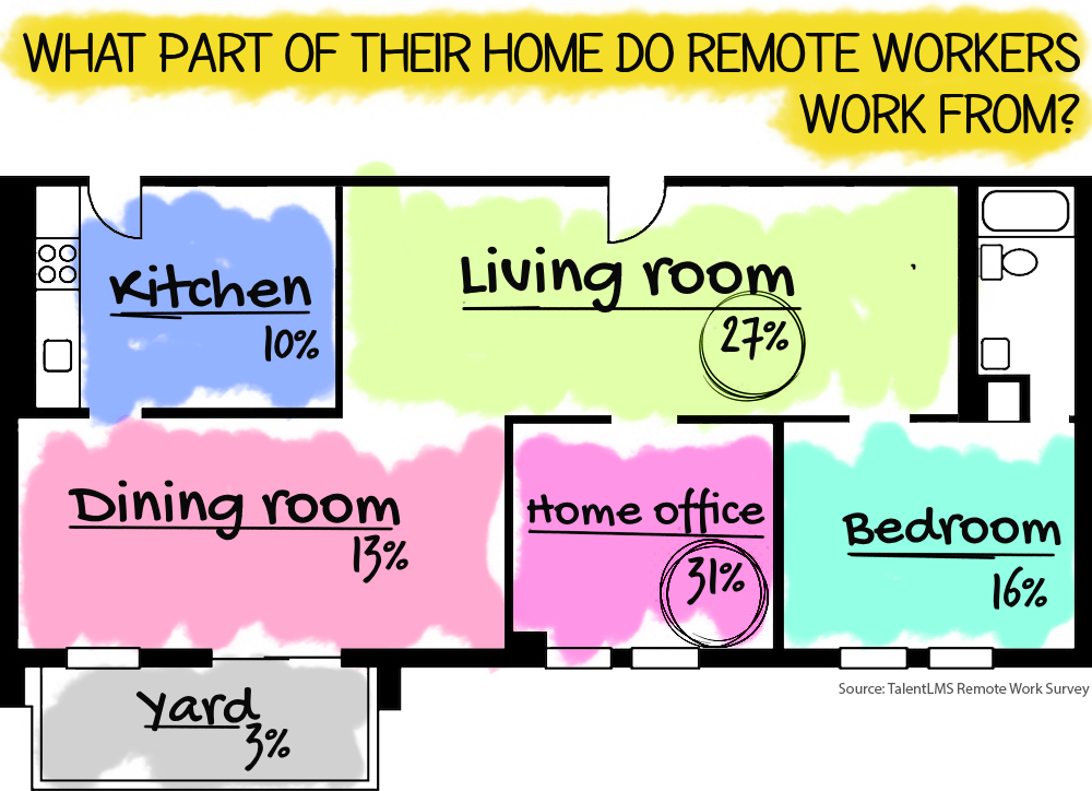 7 Important Factors of Making Remote Working Successful