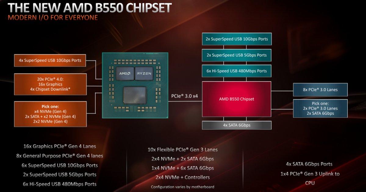 B550 Chipset