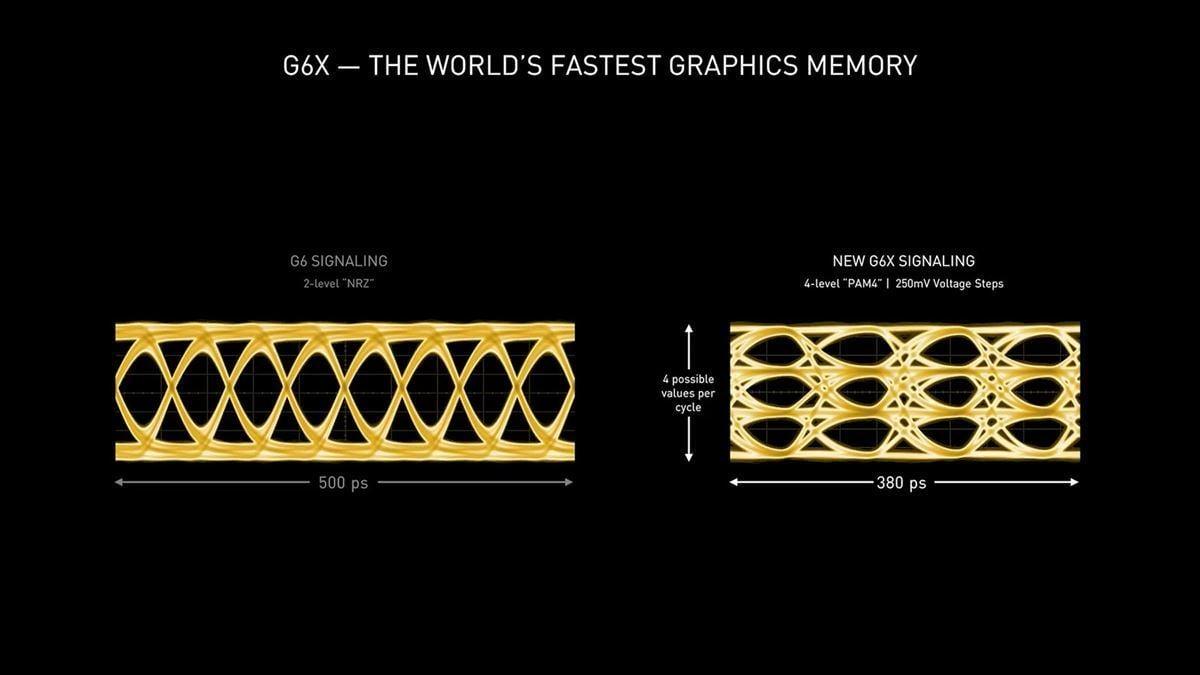 GDDR6X vs GDDR6