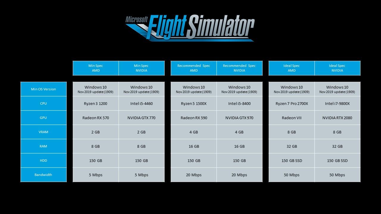 Microsoft Flight Simulator 2020 Specs