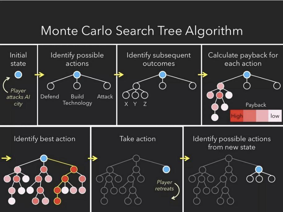 Monte Carlo Search Tree Algorithm - AI
