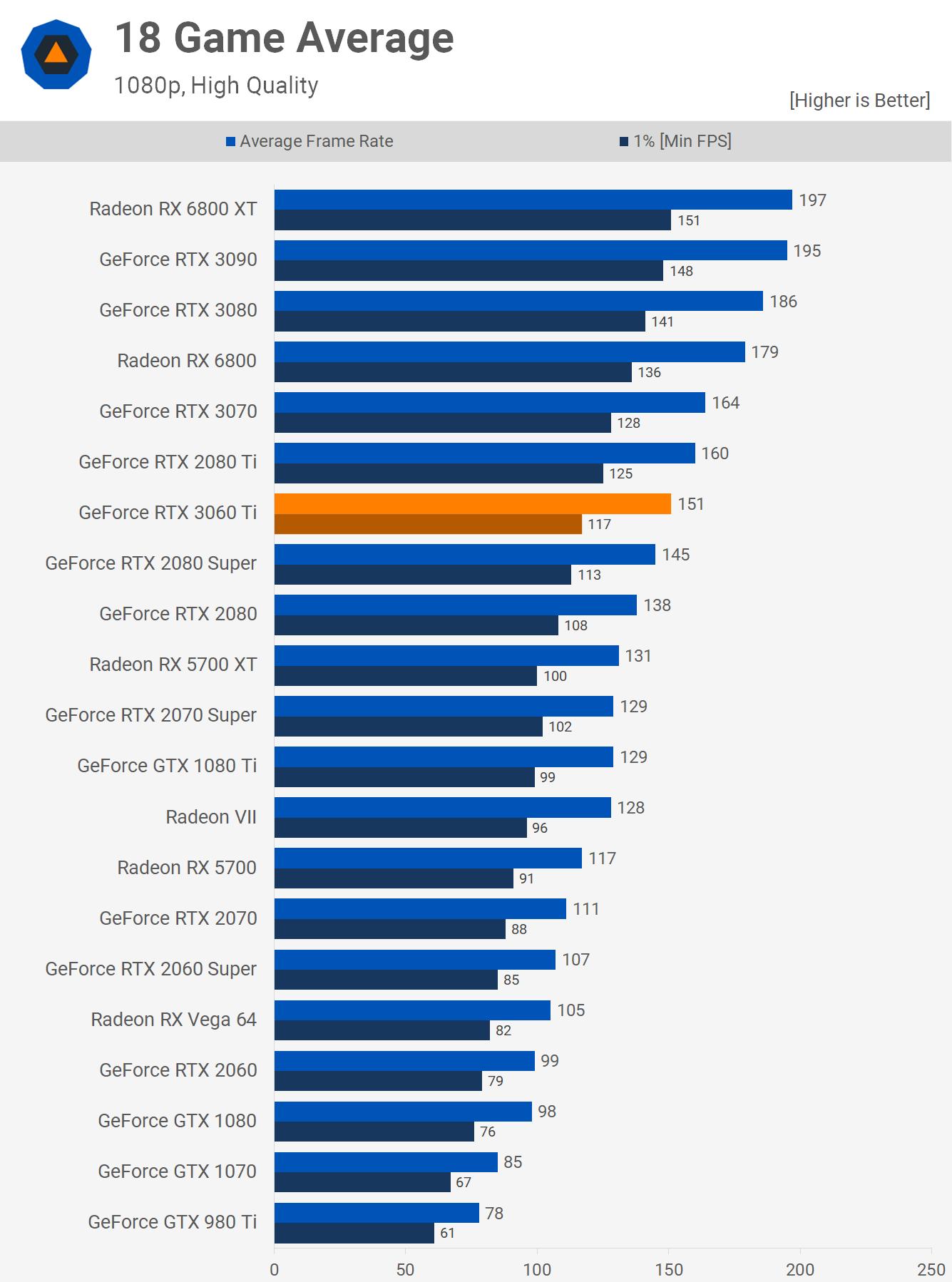 RTX 3060 Ti 1080p Performance
