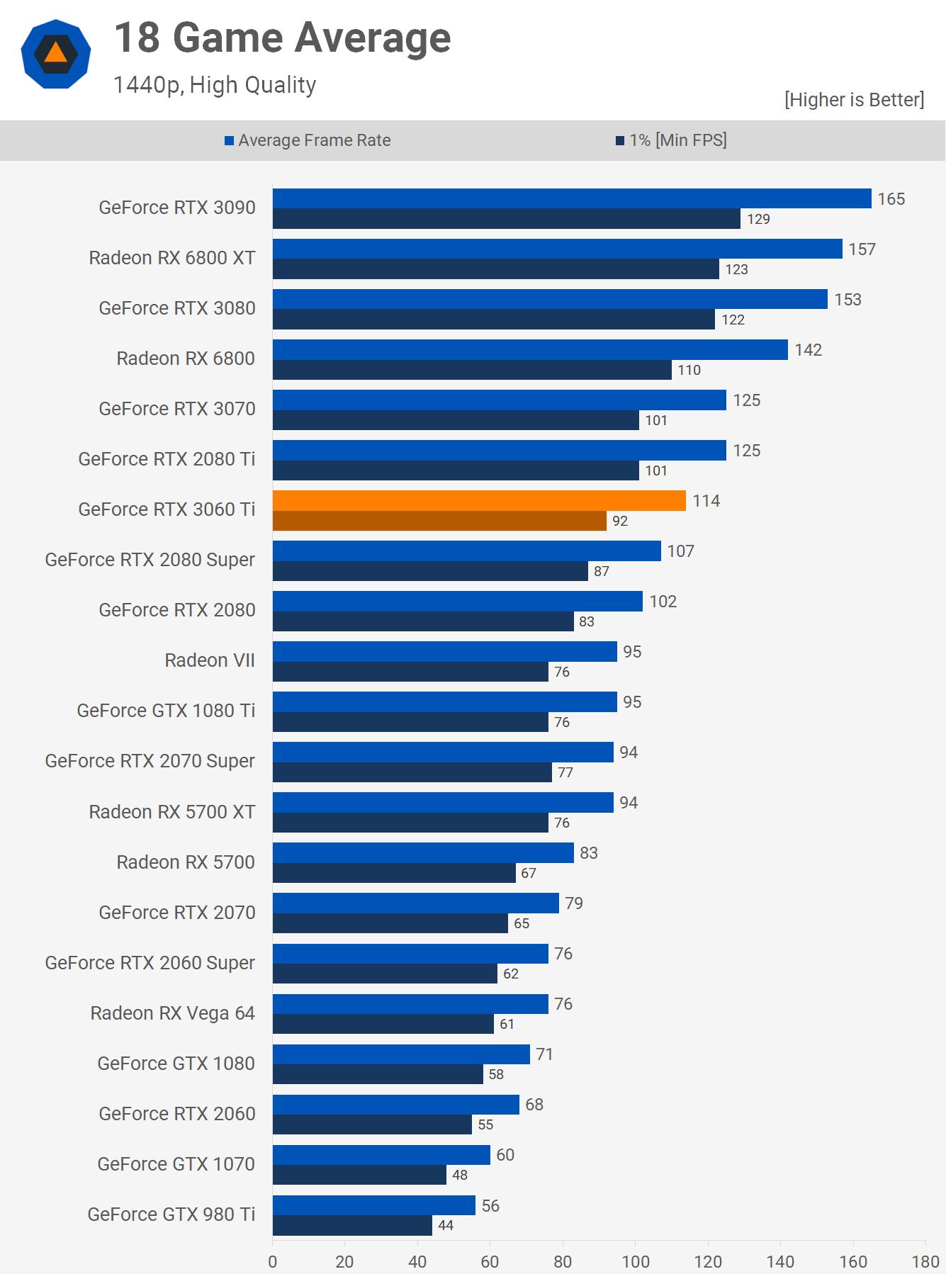 RTX 3060 Ti 1440p Performance