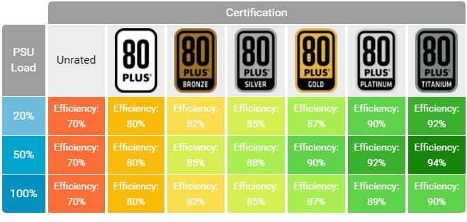 80 Plus Rating