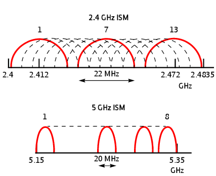 2.4GHz and 5GHz Frequency Channels
