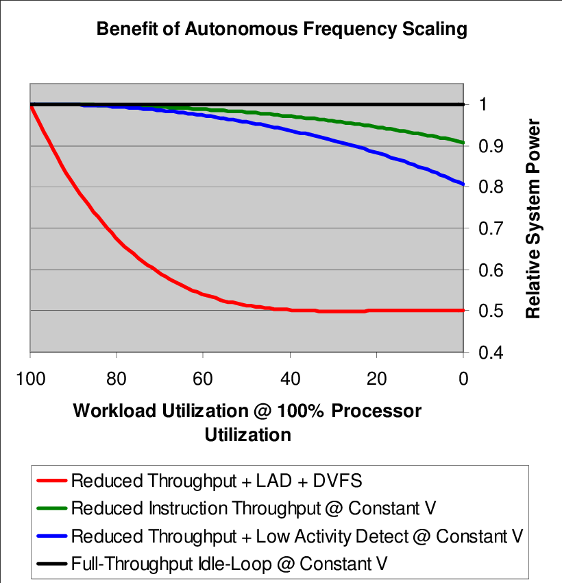 Dynamic Frequency Scaling