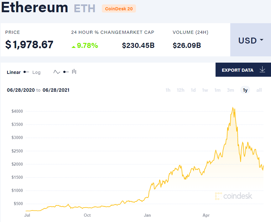 Ethereum Crypto Currency Prices 2021
