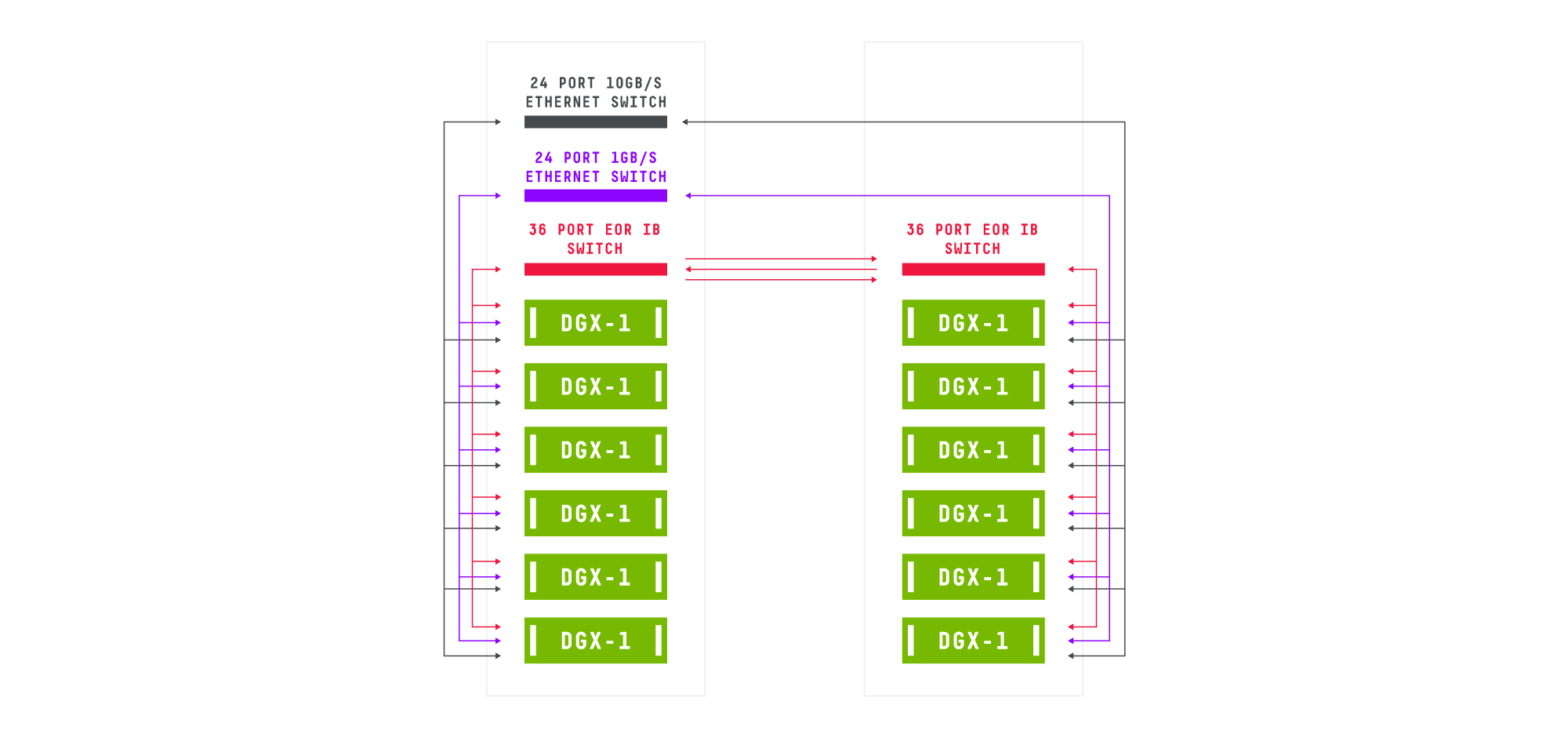 Multi-node NVIDIA DGX-1 small cluster  - Novatech Deep Learning